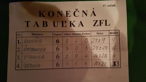 Zimná futbalová liga - 37. ročník
